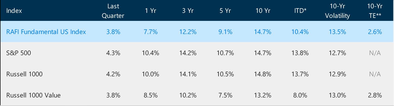 RAFIUST - RAFI Fundamental US Index